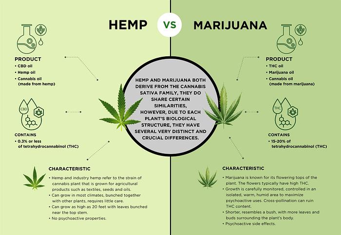 Mesoheal Hemp vs Marijuana